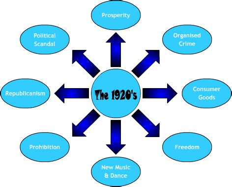 Causes and effects of the great depression essay - Quality