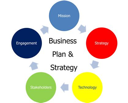 Business plan sample manufacturing company