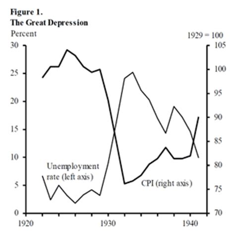 Causes and consequences of the great depression essay